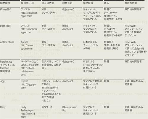 表1 それぞれの開発環境の特徴と対象ユーザー