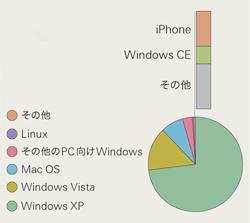 ブラウザでのインターネットアクセスにおけるiPhoneとWindows CE系のシェアの差は、ほんの少しに見える。